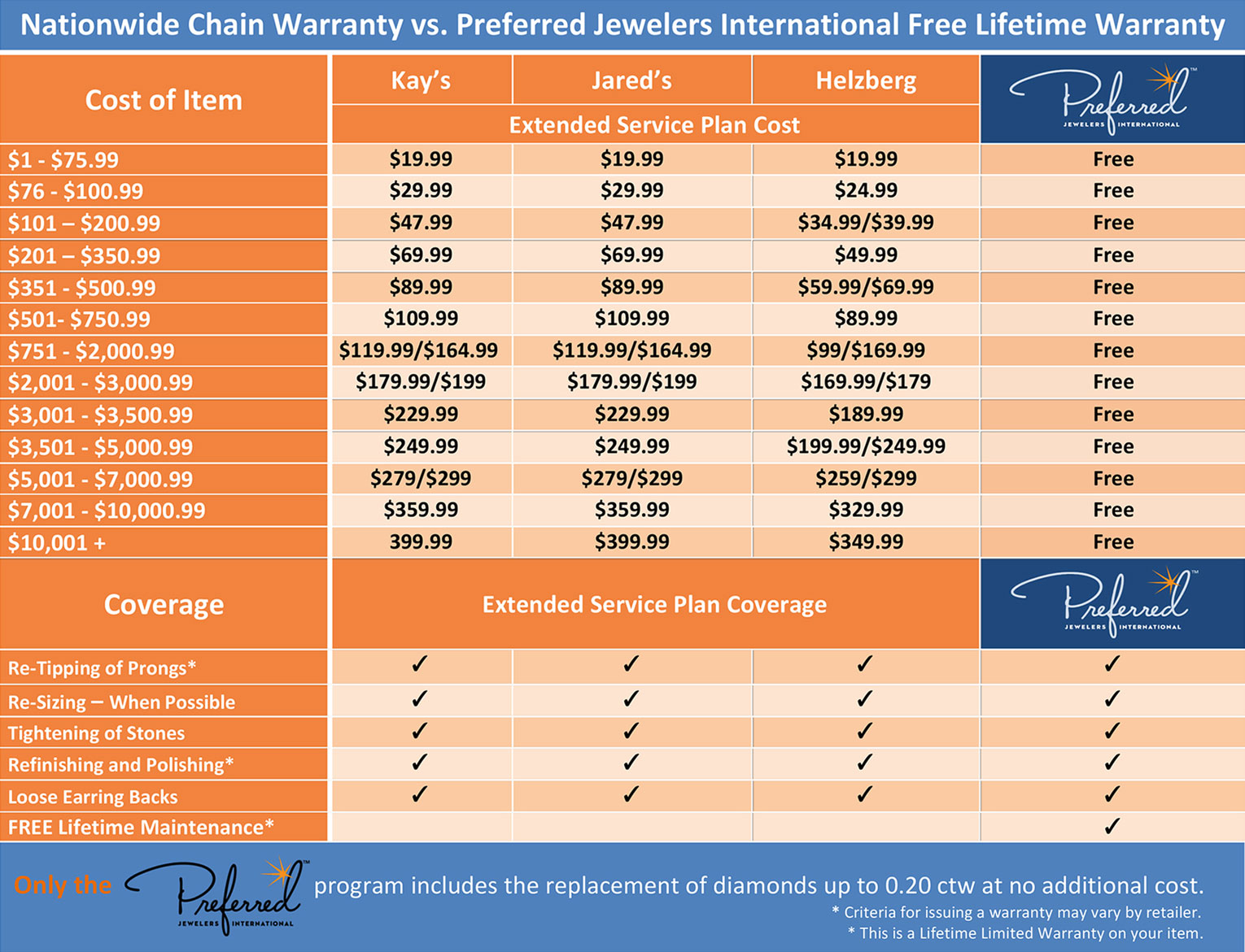 Preferred Jewelers International Miners North Traverse Citys